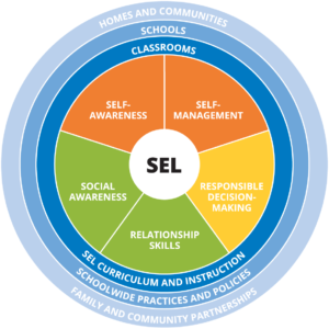 CASEL Wheel. SEL involves coordinated strategies across Homes and Communities, Schools, and Classrooms. It encompasses teaching self-awareness, self-management, social awareness, relationship skills, and responsible decision making.